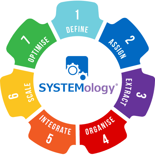 SYSTEMology 7 stage process